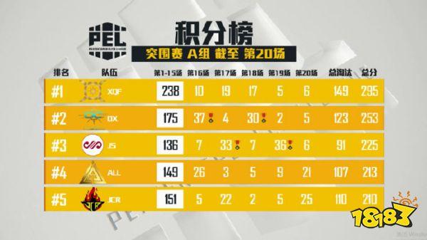 【2019PEC和平精英国际冠军杯战队巡礼】——中国队篇:逐日之灵XQF