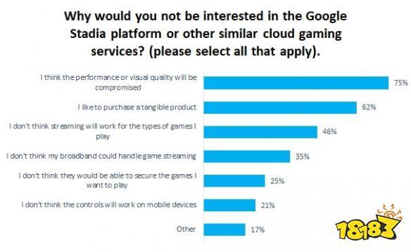 经调查74%玩家期望云游戏采用订阅制度而非直接购买