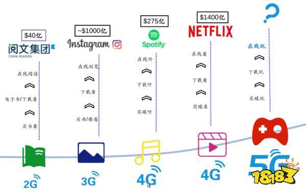 5G让云游戏变成可能 这些上市公司最受益