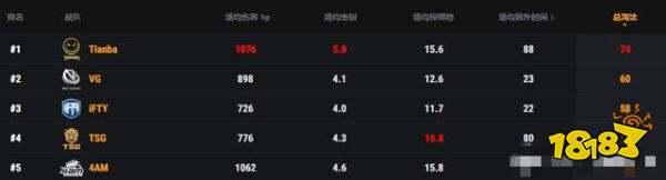 和平精英天命杯落幕 Tianba压倒性拿到冠军