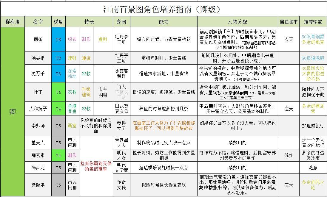 《江南百景图》全角色培养指南及人物强度排行表