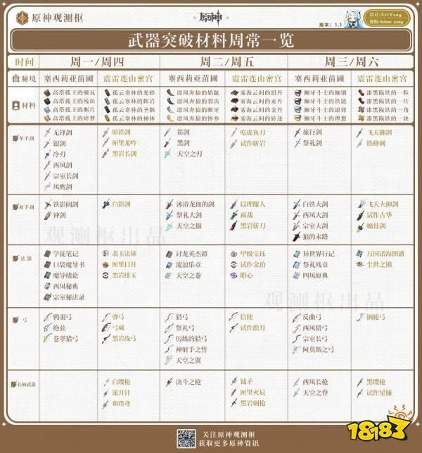 原神每日副本开启一览表 武器突破材料获取时间表