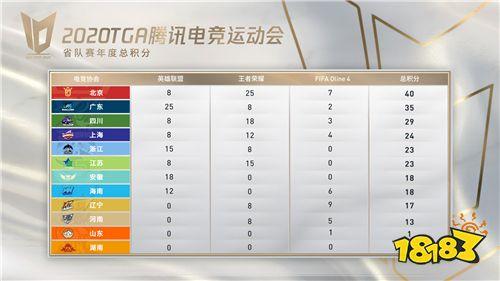 """2020 TGA省队赛的""""最佳电竞协会""""揭晓!"""