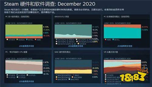 Steam十二月硬件调查:1060无可撼动 简中用户占比47%
