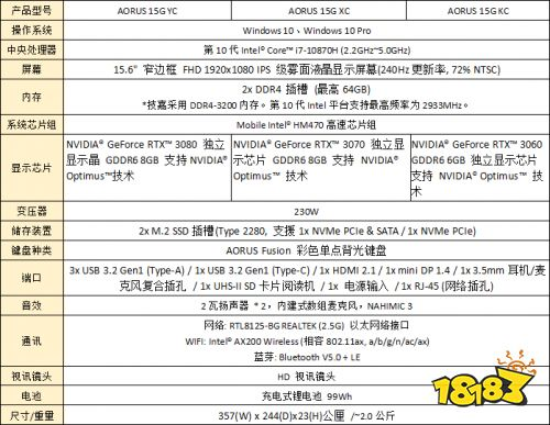 AORUS专业电竞笔电 GeForce RTX 30性能大跃进