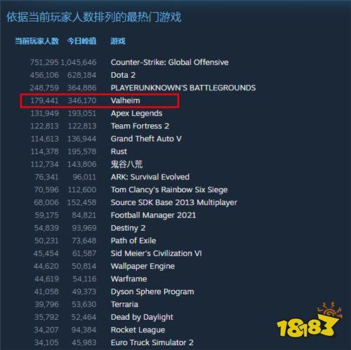 《英灵神殿》Steam在线人数破30万 位居热门游戏第四