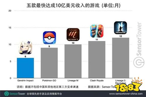 《原神》手游半年吸金10亿刀 破《Pokemon GO》纪录