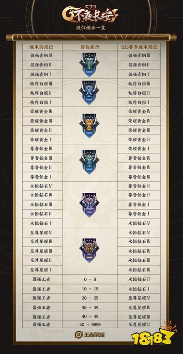 王者荣耀S23赛季段位继承规则是怎样 S23赛季段位继承介绍