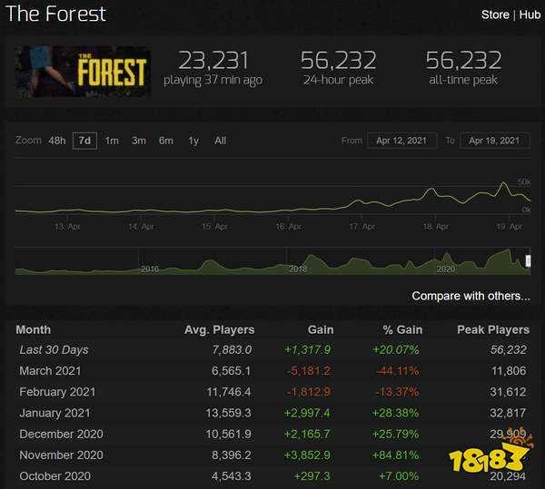 《森林》Steam同时在线玩家人数超5万 新史低价28元