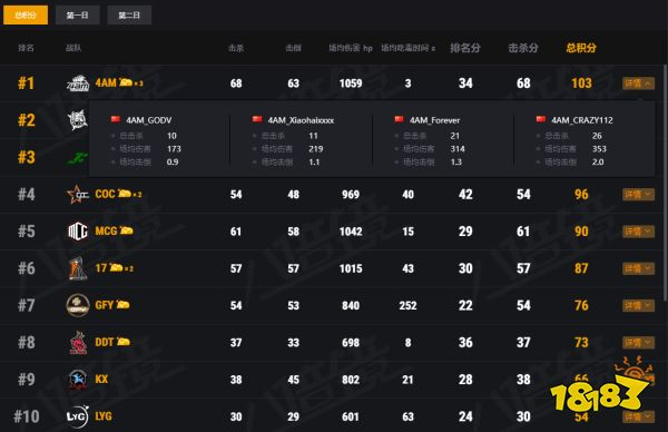 2021PCL春季赛首周周决赛落下帷幕:乾坤未定,你我皆是黑马!