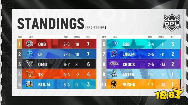 【第五周】ODG与LF持续领跑 OMG状态回归拿下二连胜