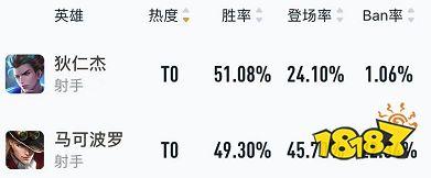 王者荣耀S23赛季上分密码 80胜率狄仁杰打法心得分享