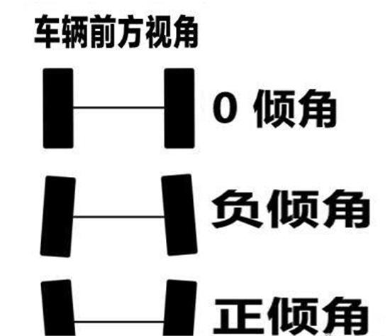 极限竞速地平线4倾角调整指南