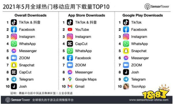 2021年5月全球热门移动应用下载量TOP10