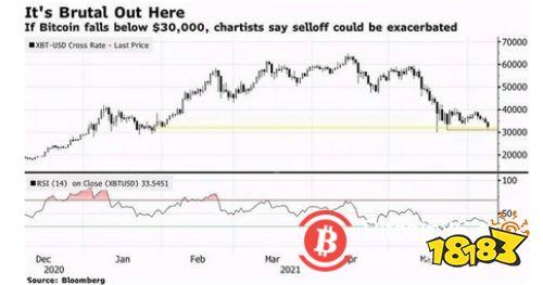 重磅利空!虚拟货币又崩了 比特币跌至32000美元