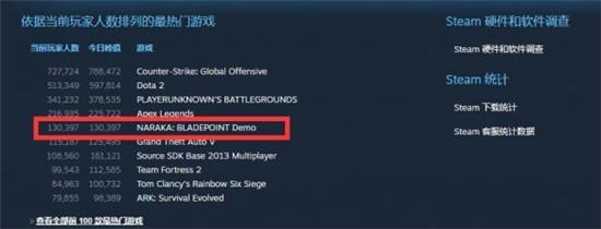永劫无间同时在线人数达13W 已超GTA5