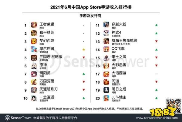 6月中国手游发行商全球收入排行榜:雷霆激增143%,沐瞳创新高