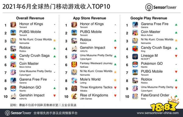 6月全球手游收入排行榜:腾讯江山稳固,MMO王者归来,《二之国》6月收入抢眼
