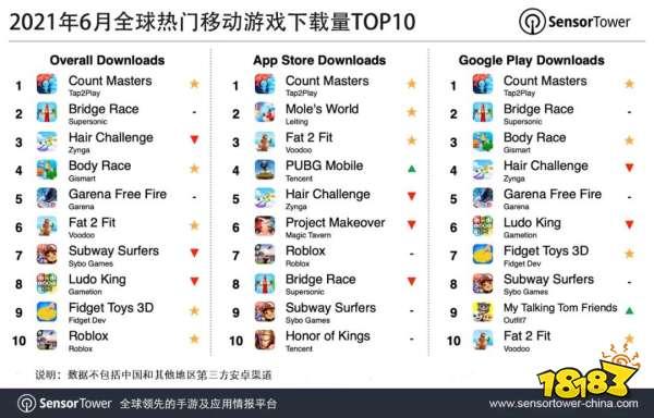 6月全球热门移动游戏下载量TOP10:《Count Masters》登顶,《Roblox》入列