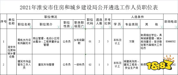 江苏淮安市住房和城乡建设局将遴选三名工作人员