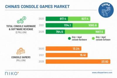 分析机构Niko Partner称2020年中国主机玩家达1320万 中国主机市场总额达18.4亿美元