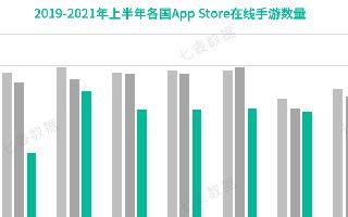 七麦数据发布2021上半年中国手游行业白皮书:手游混战,逆势突围
