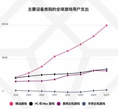 全球手游年支出高达1200 亿美元,中国版图继续扩大