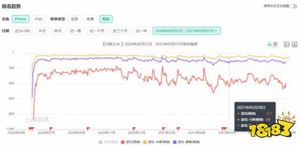 诗悦网络单款产品发行累计流水超20亿