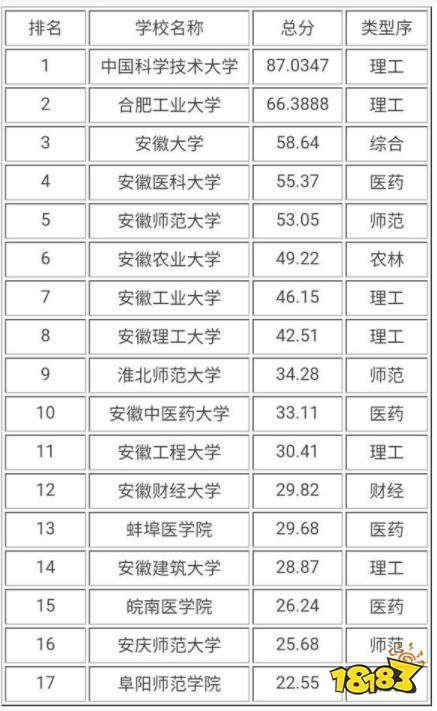 适合考研的安徽省大学排名 2021安徽省研究生院排行榜