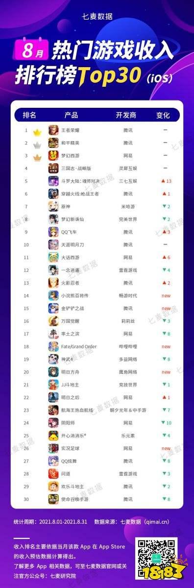 """8月热门游戏排行榜:老IP改编获量明显,90后直呼""""爷青回"""""""
