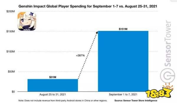 《原神》的2.1版本有多强?移动端一周收入10亿,暴涨5倍