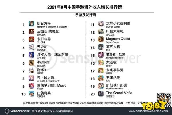 8月海外收入《原神》登顶,吸金超1.1亿美元