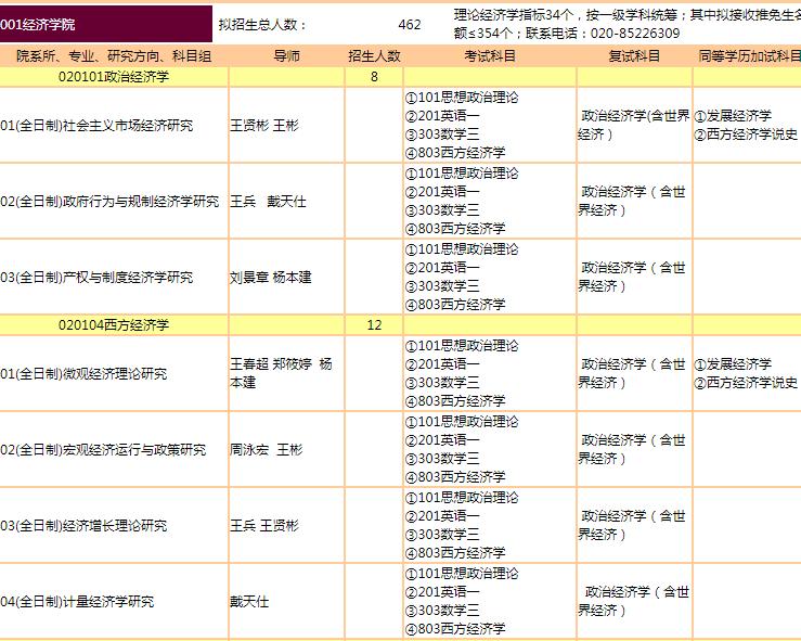 暨南大学2022研究生专业录取