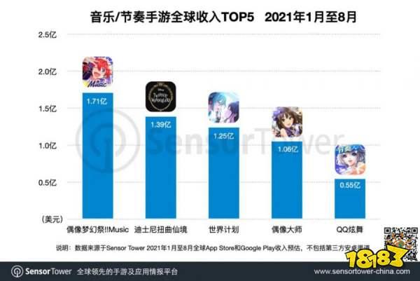 《偶像梦幻祭!!Music》成为全球收入最高的音乐手游,总收入突破3亿美元