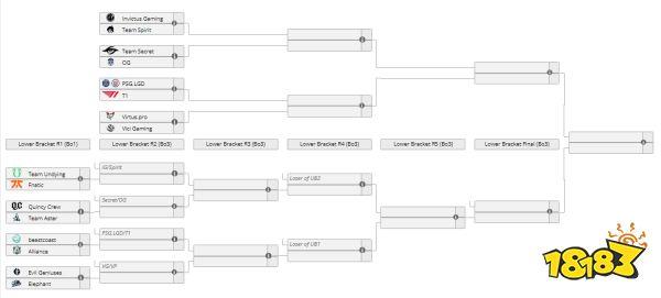 DOTA2TI10国际邀请赛淘汰赛前瞻 中国队能否捧起冠军盾?