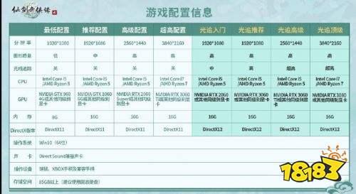 仙剑奇侠传7什么显卡能开光追 游戏配置表公布
