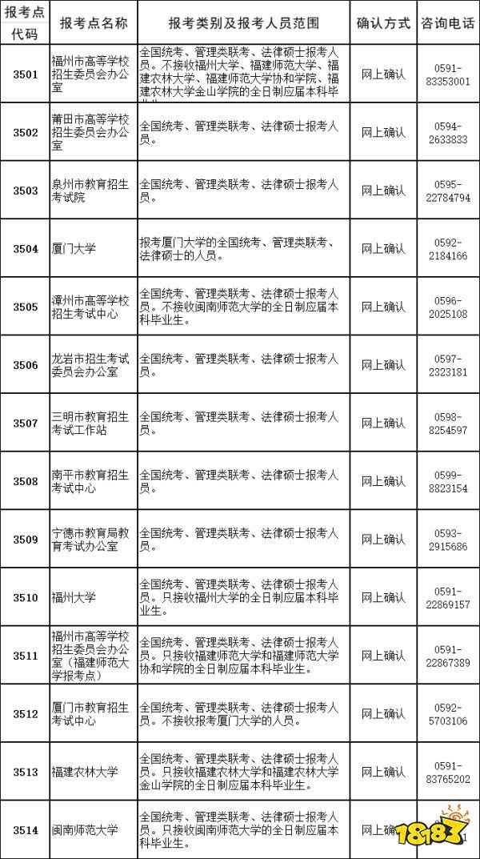 福建省研究生考试报考点安排 福建省考研报名确认时间安排