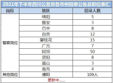2021下半年四川公务员考试各市招录名额表分享