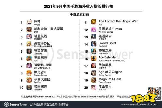 《原神》刷新全球手游月收入最高纪录 9月超150亿