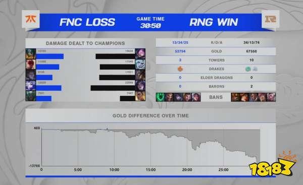 果子哥卡牌发挥出色 RNG击败FNC获得二连胜