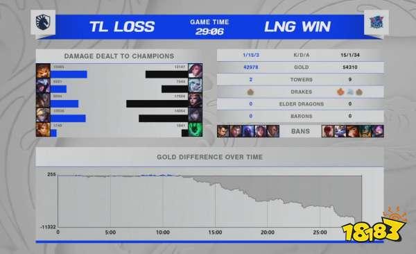LNG状态恢复击败TL D组出线形式不容乐观