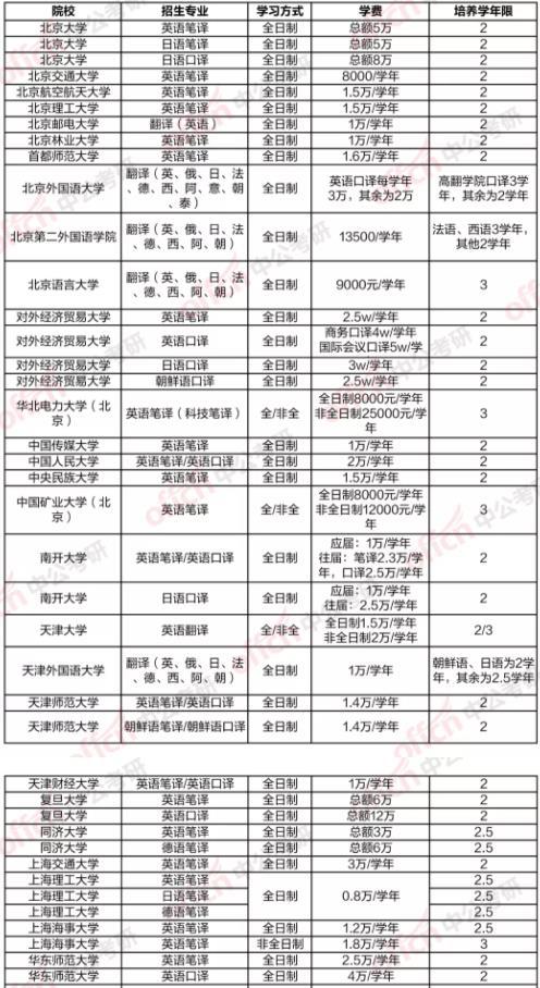 大学翻译学研究生学费排行榜 翻译学研究生学费多少钱