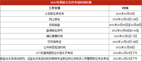 2022年国家公务员考试报名时间及报考条件要求汇总