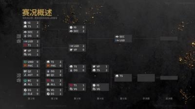 《Dota2》Ti10主赛第4日战报 TS连克OG、VP挺进四强