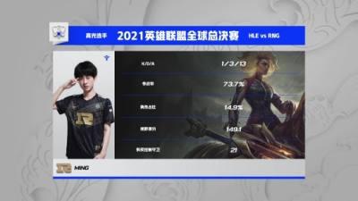 LOL S11小组赛战报:RNG加赛战胜HLE 第一出线